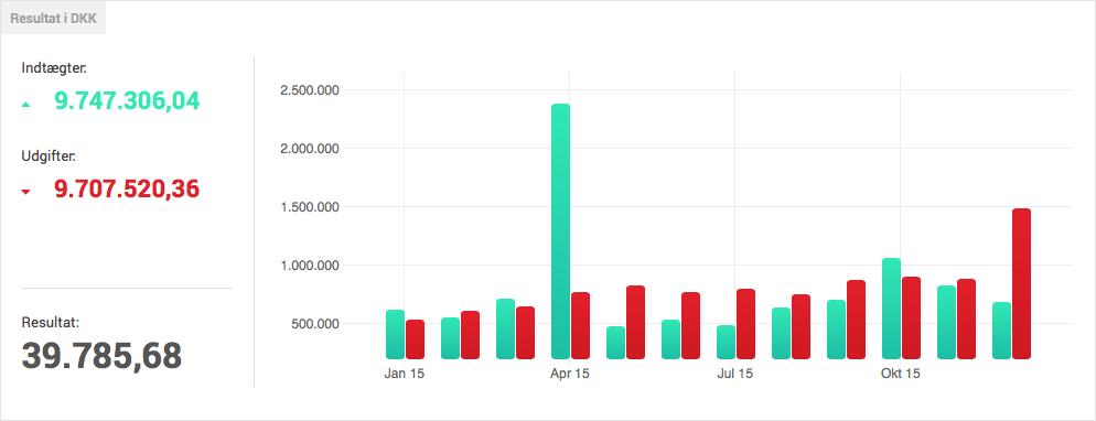 Dineros resultat 2015